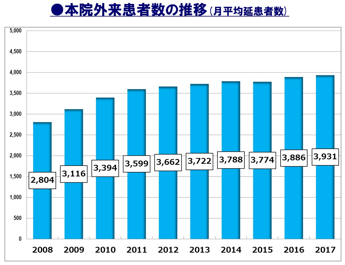 月平均延べ外来患者数の推移(年度別)