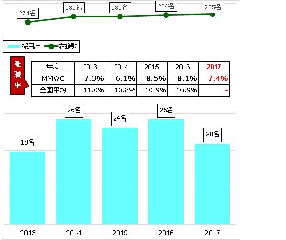 ナースの在籍数/採用・離職数の推移(常勤)
