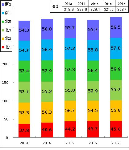 入院患者数(1日平均・年度別)